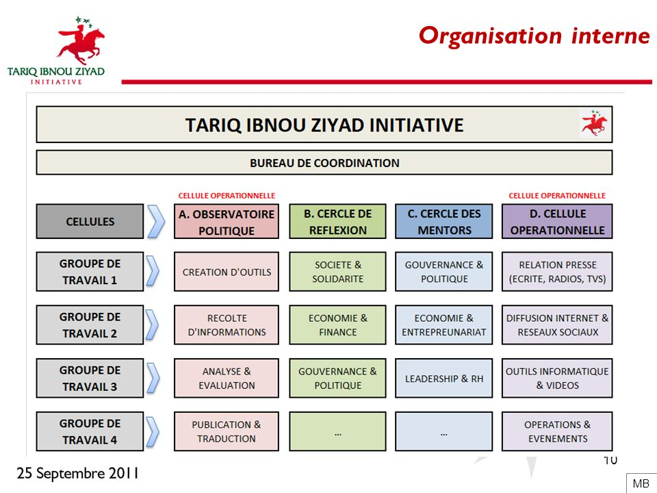 Organisation interne MB