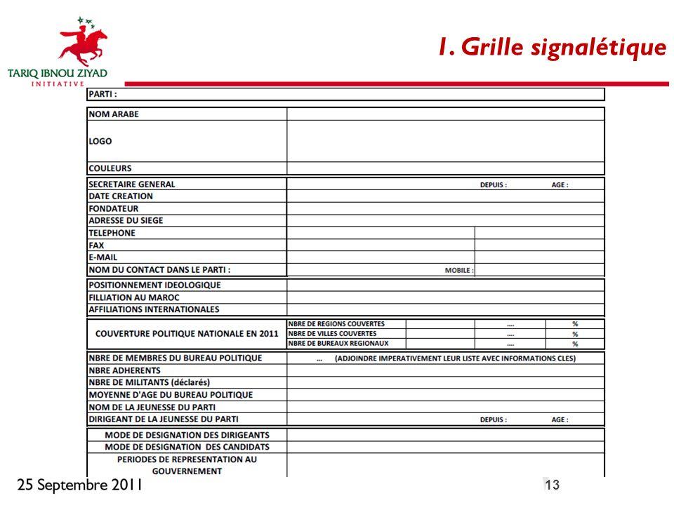 1. Grille signalétique