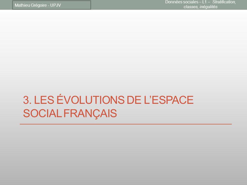 3. Les évolutions de l'espace social français