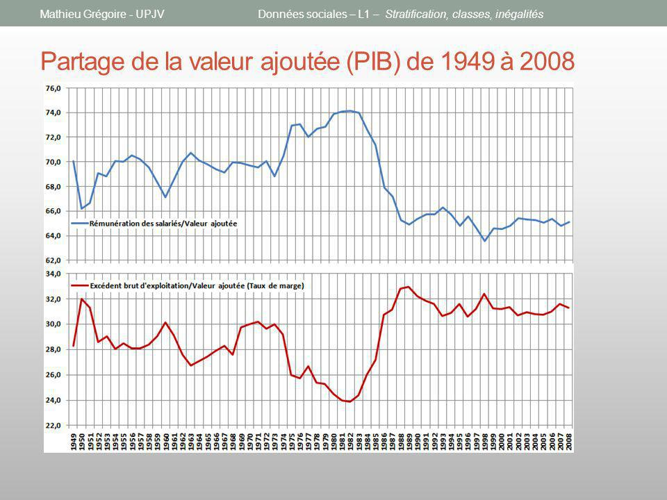 Partage de la valeur ajoutée (PIB) de 1949 à 2008