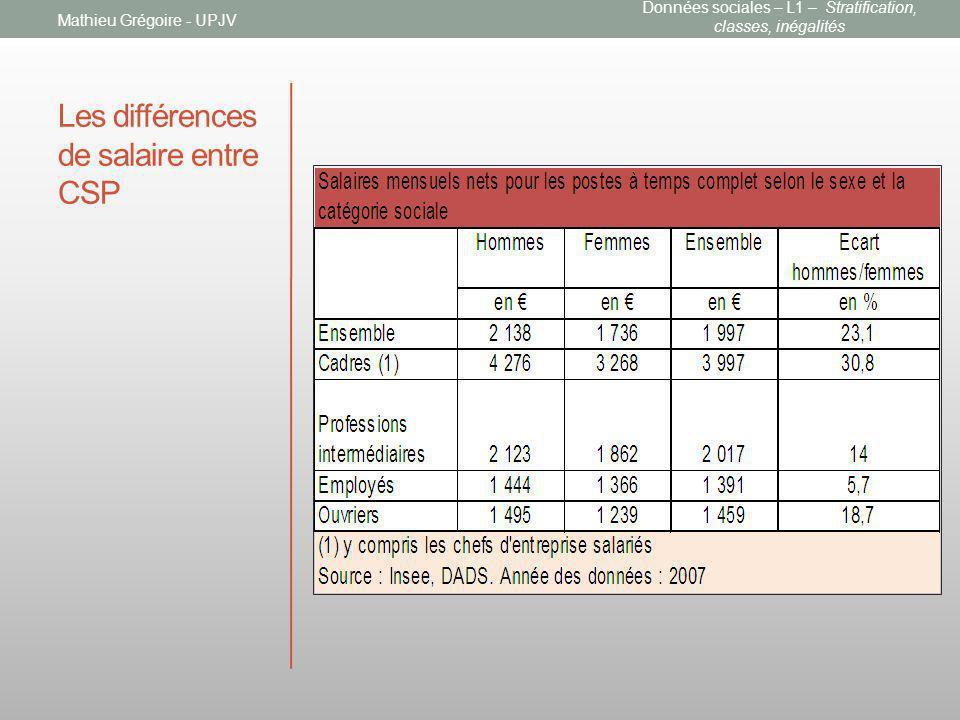 Les différences de salaire entre CSP