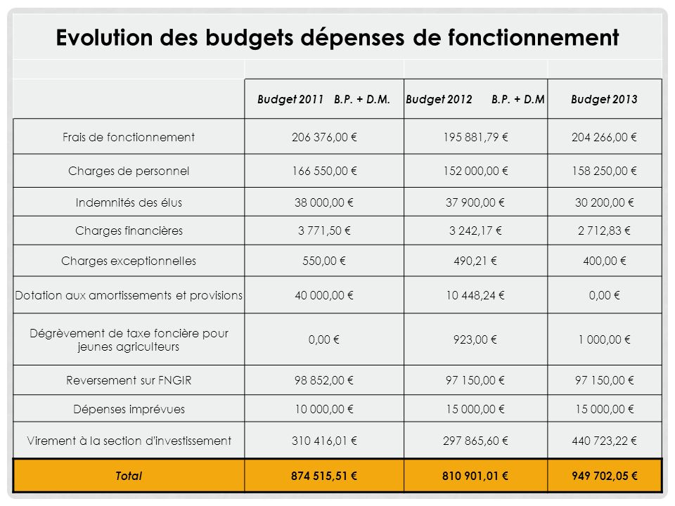 Evolution des budgets dépenses de fonctionnement