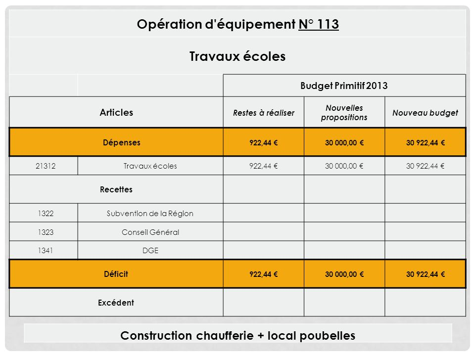 Opération d équipement N° 113 Travaux écoles