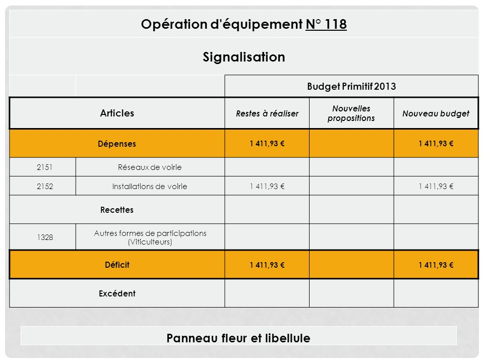 Opération d équipement N° 118 Signalisation