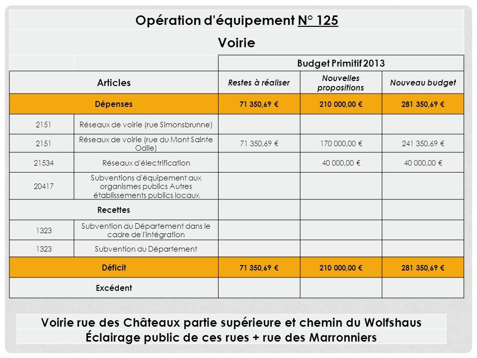 Opération d équipement N° 125 Voirie