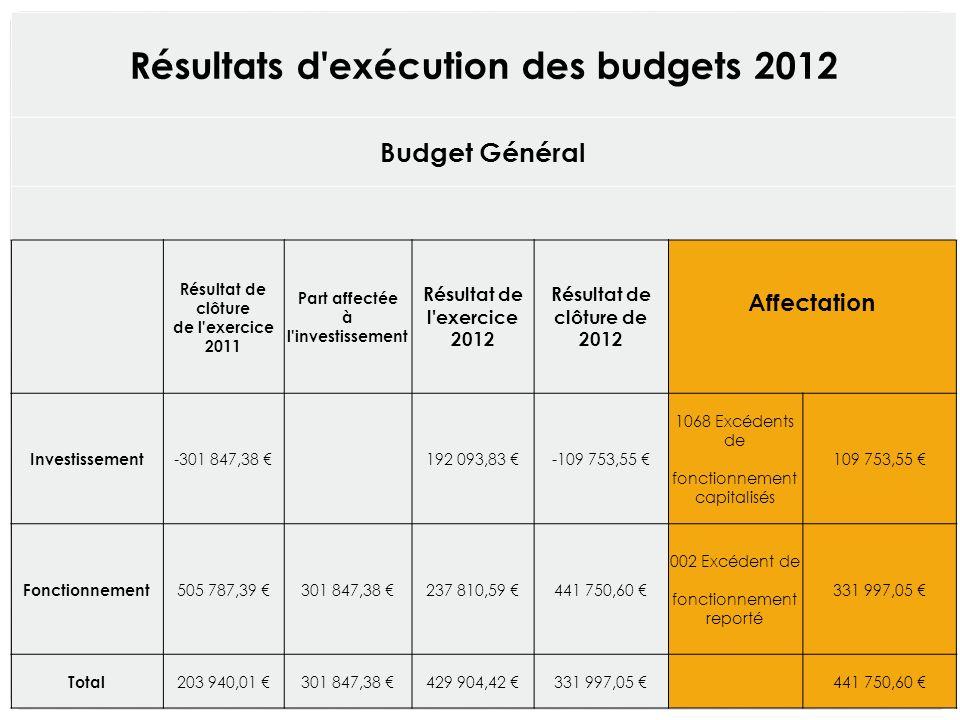 Résultats d exécution des budgets 2012