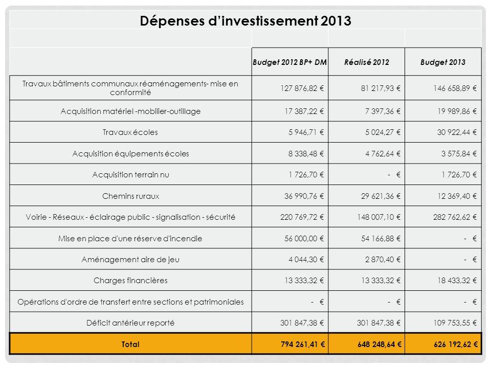 Dépenses d'investissement 2013