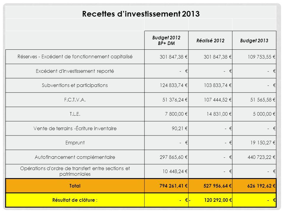 Recettes d'investissement 2013