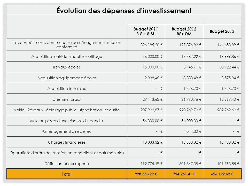 Évolution des dépenses d investissement