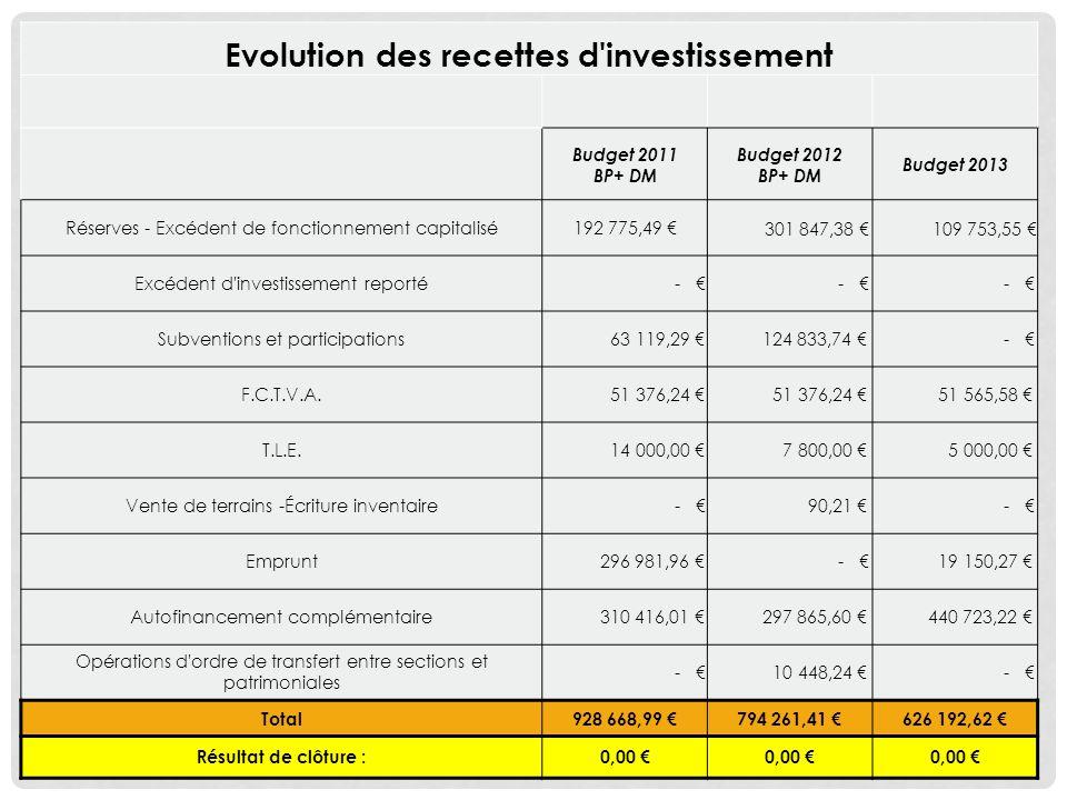 Evolution des recettes d investissement