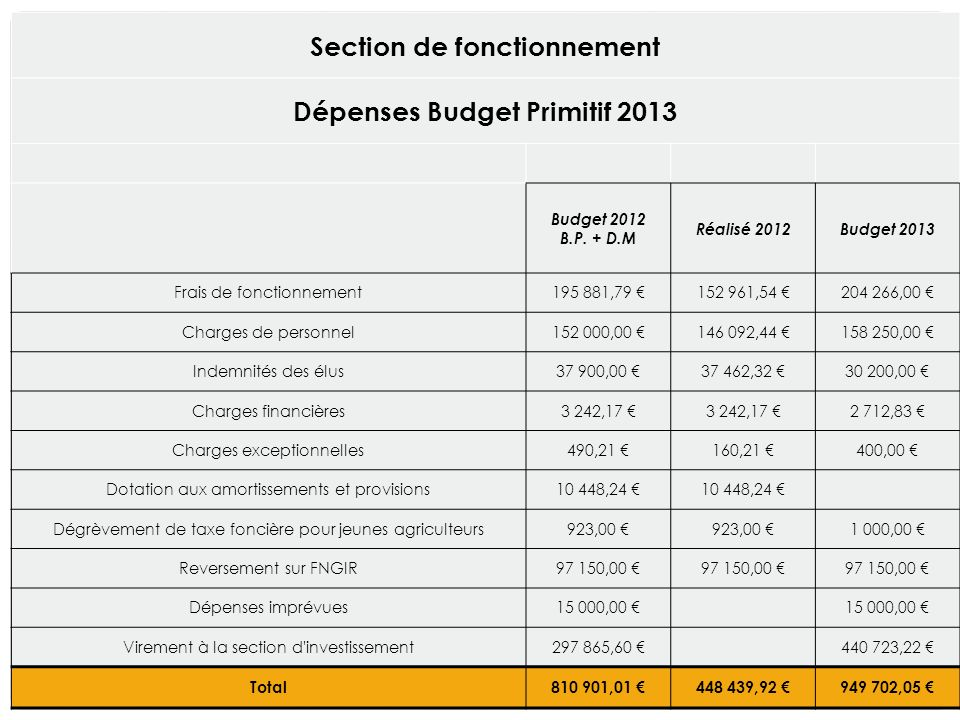 Section de fonctionnement Dépenses Budget Primitif 2013