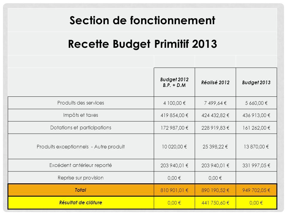 Section de fonctionnement Recette Budget Primitif 2013