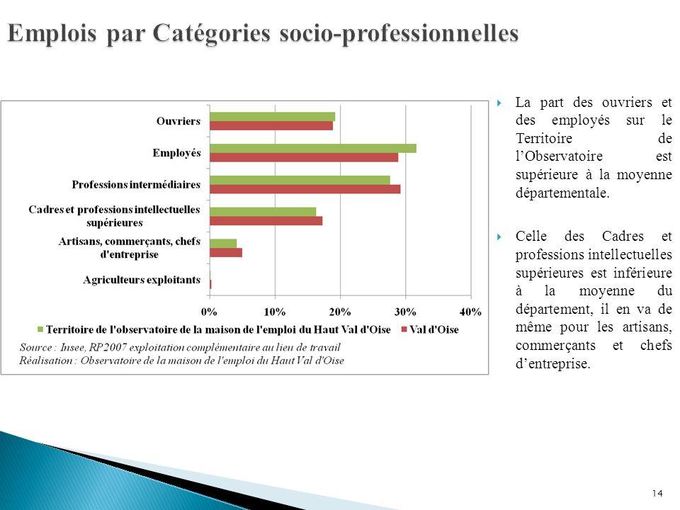 Emplois par Catégories socio-professionnelles