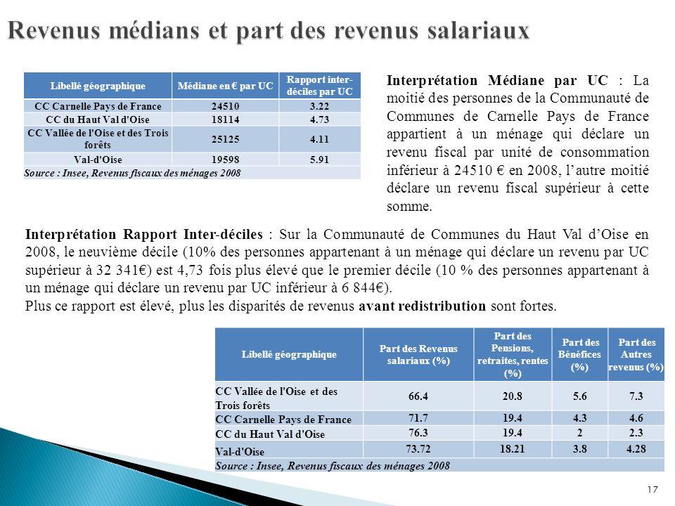 Revenus médians et part des revenus salariaux