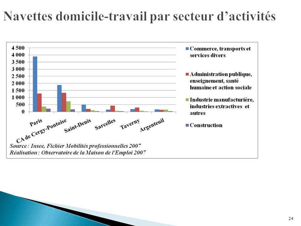 Navettes domicile-travail par secteur d'activités