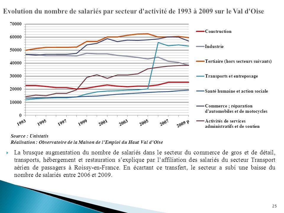 Evolution du nombre de salariés par secteur d activité de 1993 à 2009 sur le Val d Oise