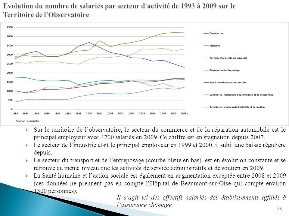 Evolution du nombre de salariés par secteur d activité de 1993 à 2009 sur le Territoire de l Observatoire
