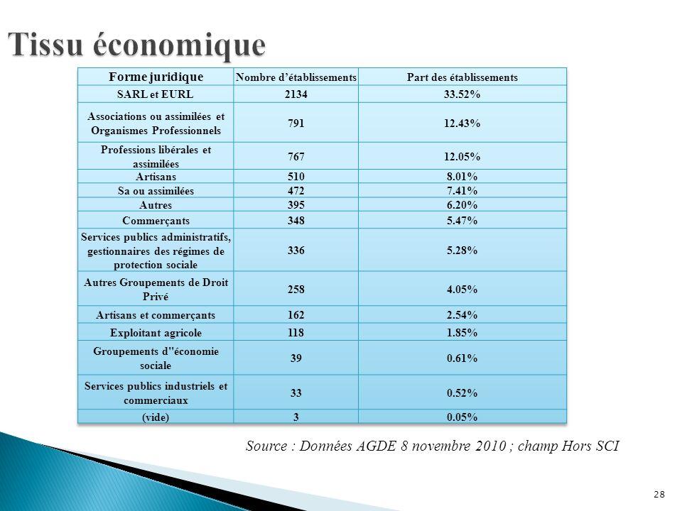 Tissu économique Forme juridique. Nombre d'établissements. Part des établissements. SARL et EURL.