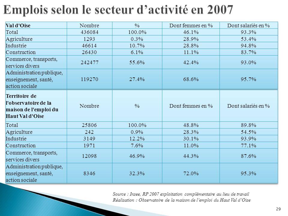Emplois selon le secteur d'activité en 2007