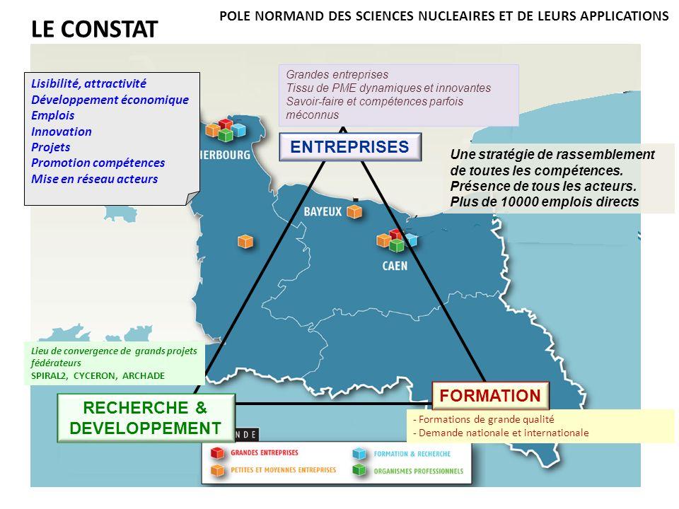 LE CONSTAT ENTREPRISES FORMATION RECHERCHE & DEVELOPPEMENT