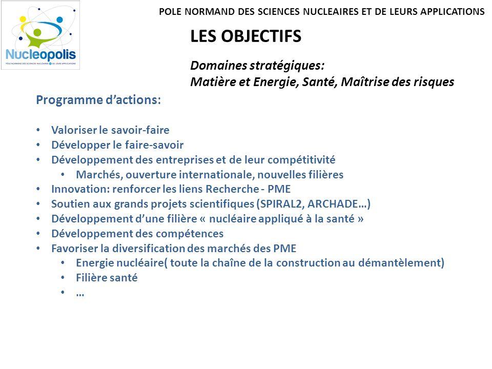 LES OBJECTIFS Domaines stratégiques: