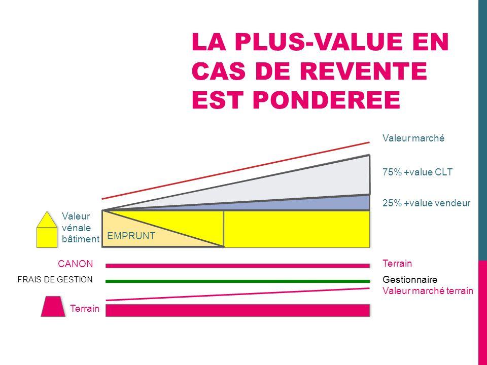 LA PLUS-VALUE EN CAS DE REVENTE EST PONDEREE