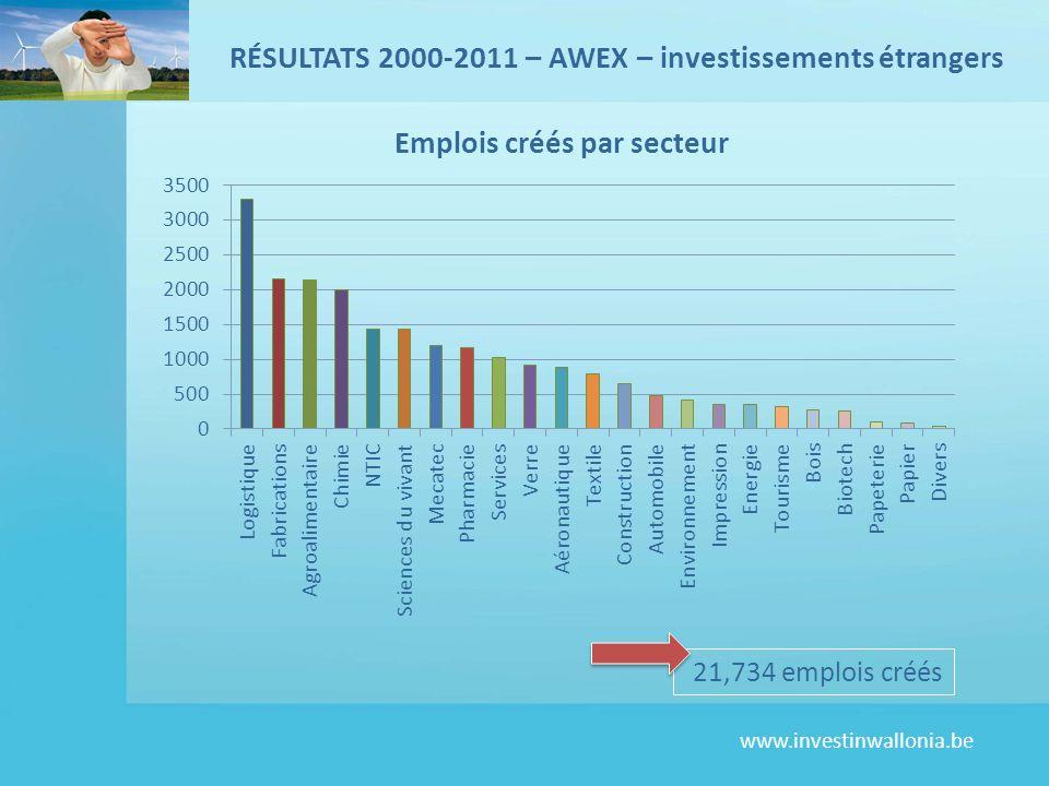 RÉSULTATS 2000-2011 – AWEX – investissements étrangers