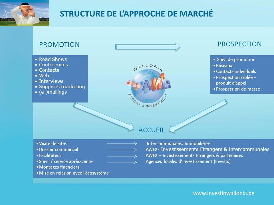 STRUCTURE DE L'APPROCHE DE MARCHÉ