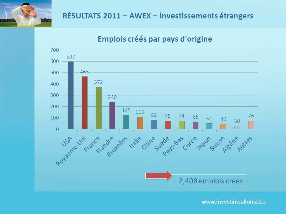 RÉSULTATS 2011 – AWEX – investissements étrangers