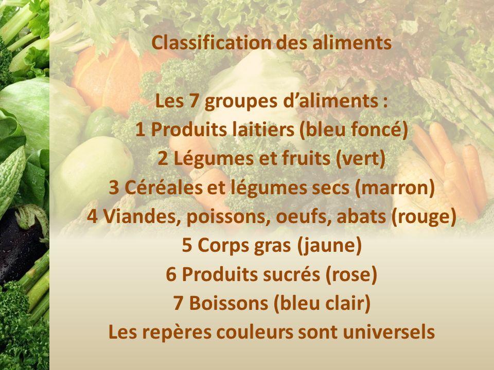 Classification des aliments Les 7 groupes d'aliments : 1 Produits laitiers (bleu foncé) 2 Légumes et fruits (vert) 3 Céréales et légumes secs (marron) 4 Viandes, poissons, oeufs, abats (rouge) 5 Corps gras (jaune) 6 Produits sucrés (rose) 7 Boissons (bleu clair) Les repères couleurs sont universels