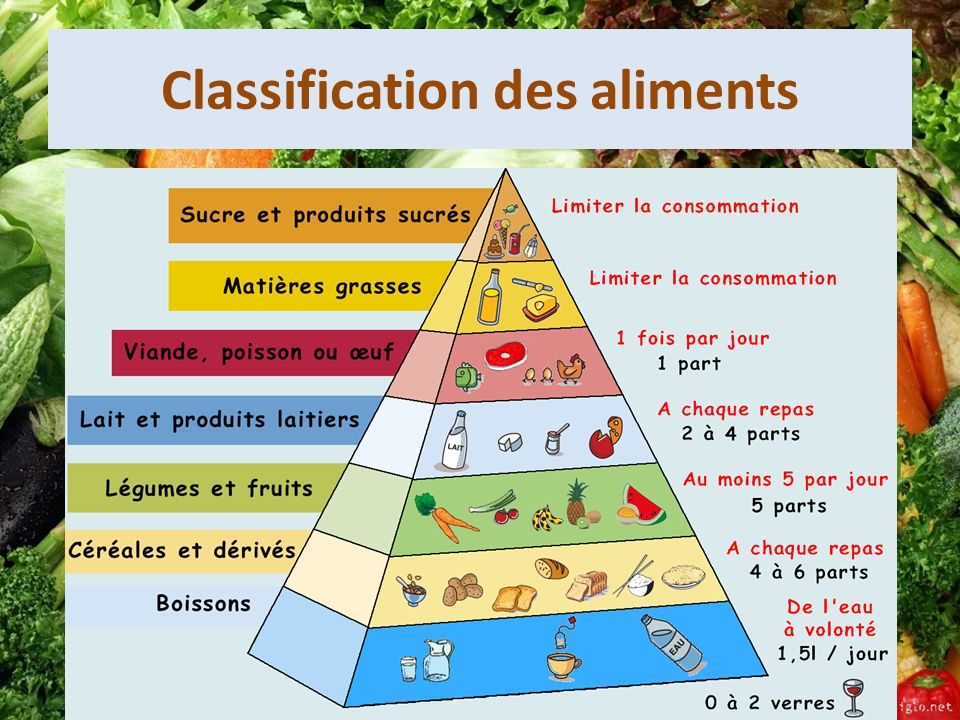 Classification des aliments