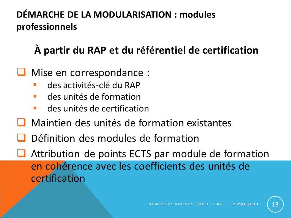 DÉMARCHE DE LA MODULARISATION : modules professionnels