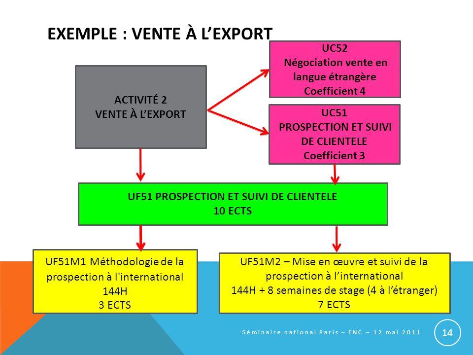 EXEMPLE : VENTE À L'EXPORT