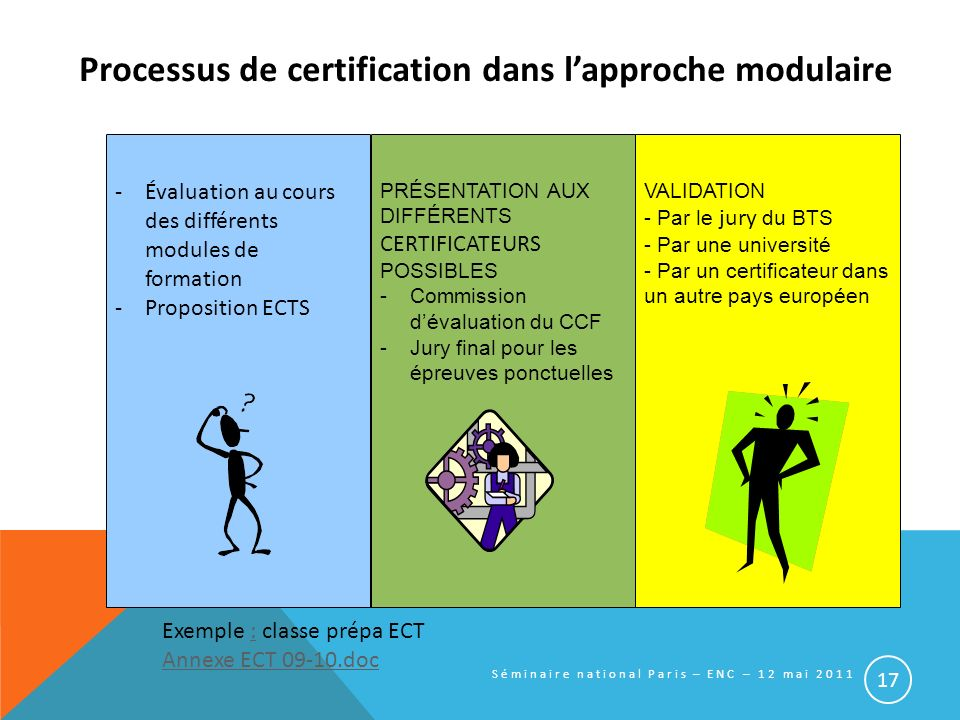 Processus de certification dans l'approche modulaire