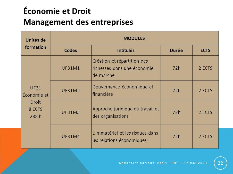 Économie et Droit Management des entreprises