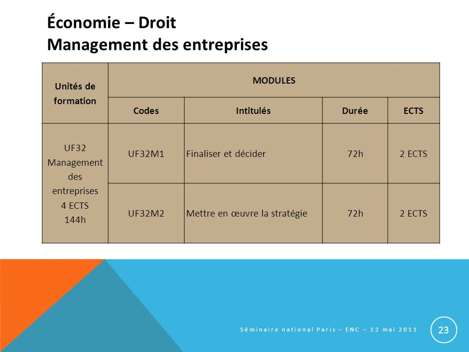 Économie – Droit Management des entreprises