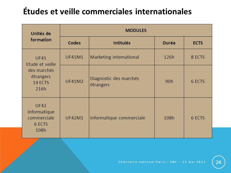 Études et veille commerciales internationales