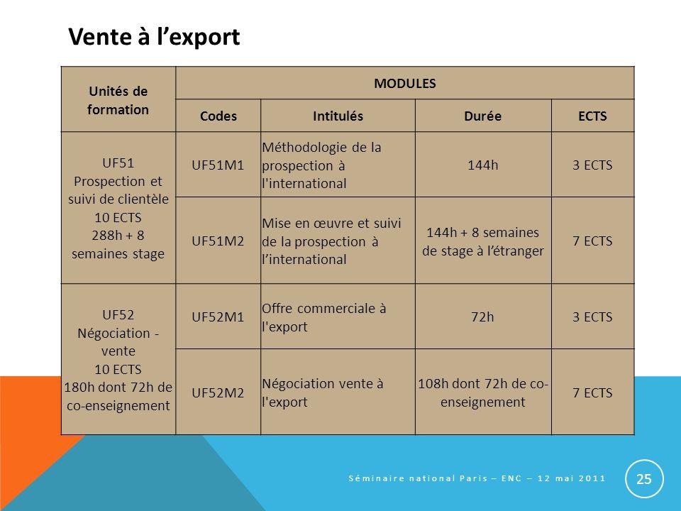Vente à l'export Unités de formation MODULES Codes Intitulés Durée