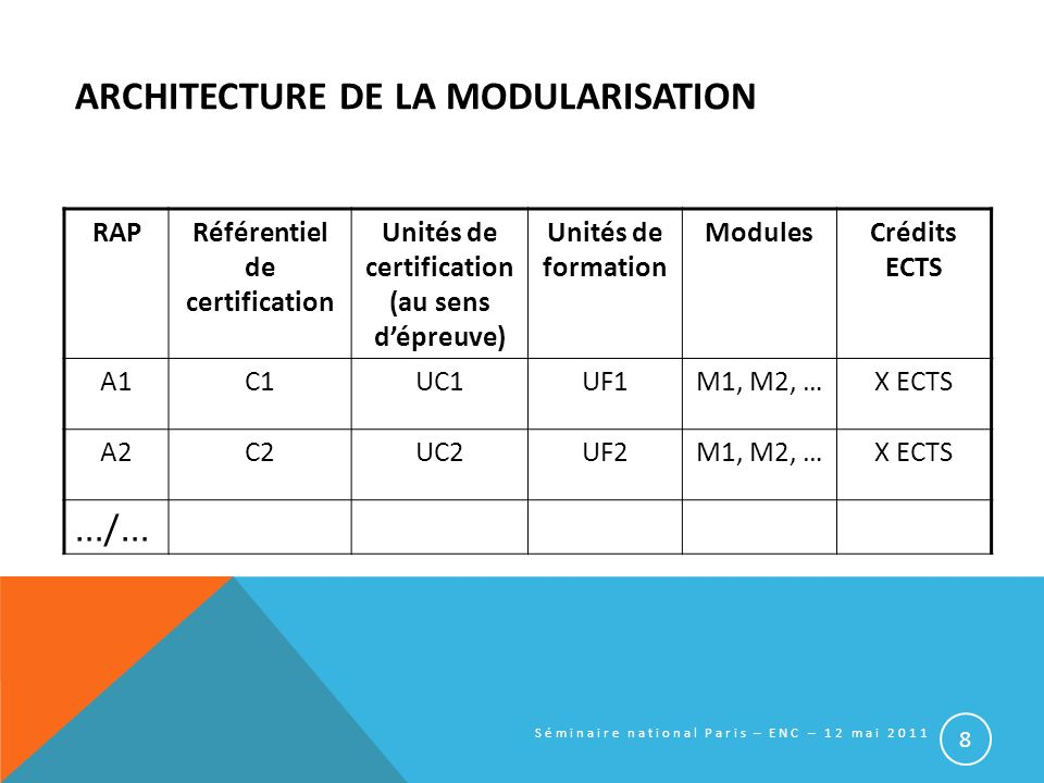 architecture de la modularisation