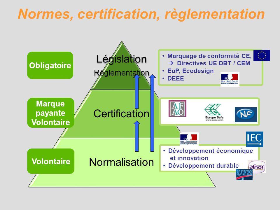 Normes, certification, règlementation