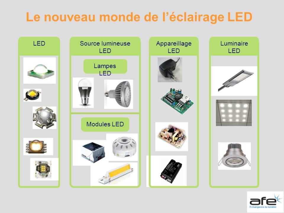 Le nouveau monde de l'éclairage LED