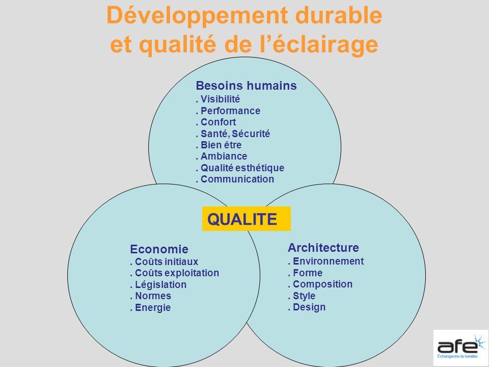 Développement durable et qualité de l'éclairage