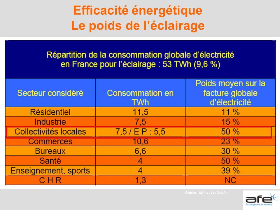 Efficacité énergétique Le poids de l'éclairage