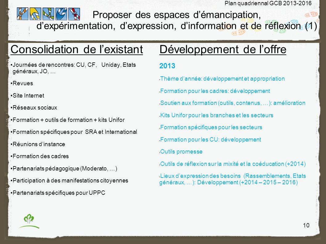 Consolidation de l'existant Développement de l'offre