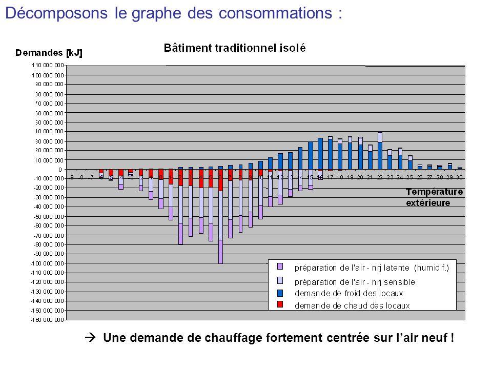 Décomposons le graphe des consommations :