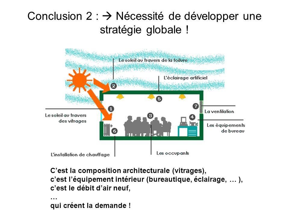 Conclusion 2 :  Nécessité de développer une stratégie globale !