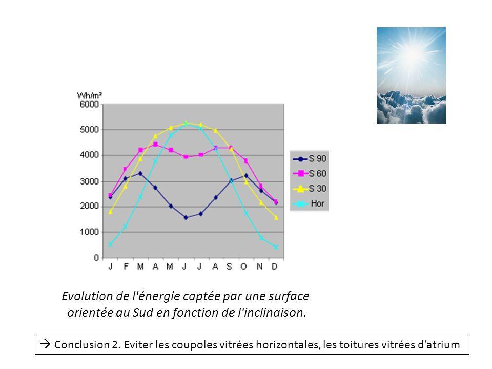 Evolution de l énergie captée par une surface orientée au Sud en fonction de l inclinaison.