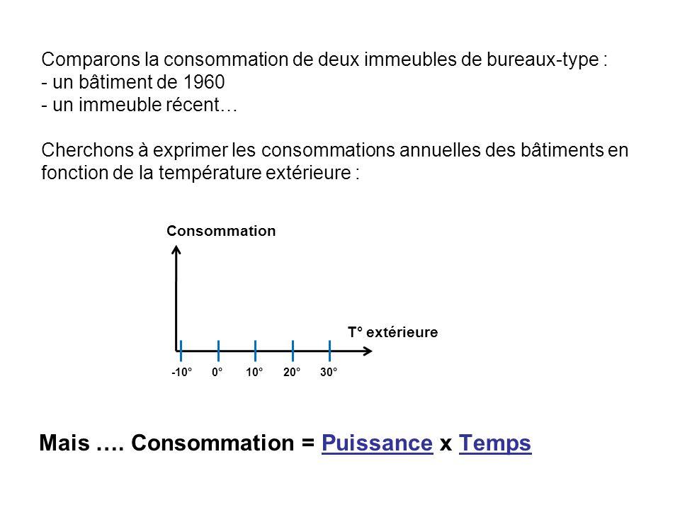 Mais …. Consommation = Puissance x Temps