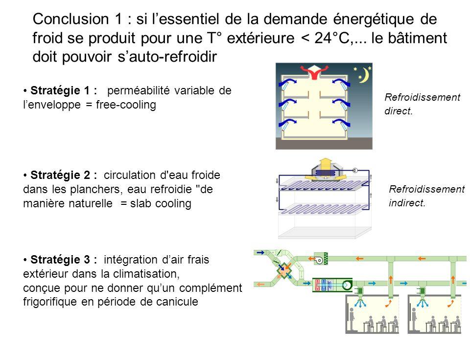 Conclusion 1 : si l'essentiel de la demande énergétique de froid se produit pour une T° extérieure < 24°C,... le bâtiment doit pouvoir s'auto-refroidir