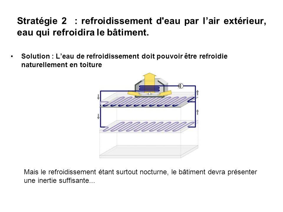 Stratégie 2 : refroidissement d eau par l'air extérieur, eau qui refroidira le bâtiment.